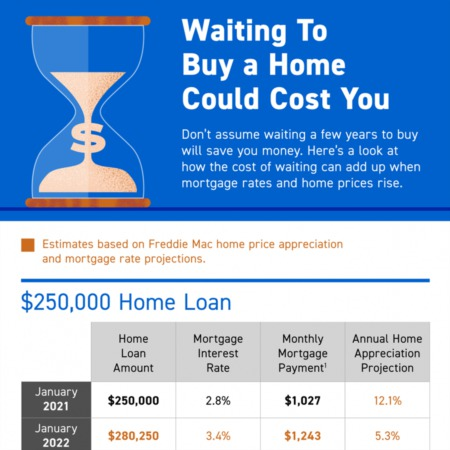 Waiting To Buy a Home Could Cost You