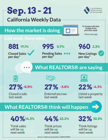 California Market Update - Sept 13, 2020