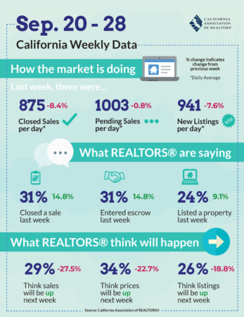 California Market Update - Sept 20, 2020