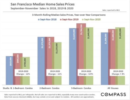 San Francisco Real Estate December 2020 Report