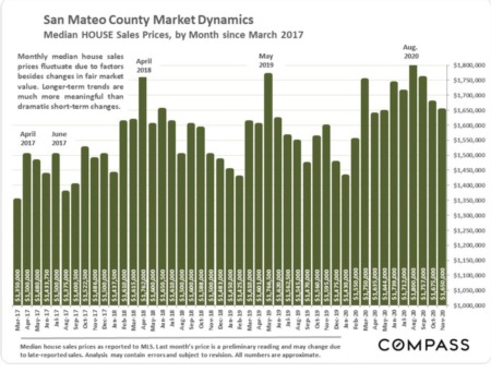 San Mateo County Real Estate December 2020 Report