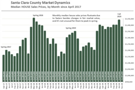 Santa Clara County Real Estate December 2020 Report