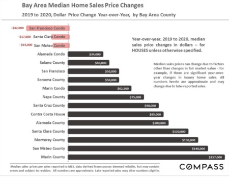 Tri-Valley & South Alameda County Real Estate January 2021 Report
