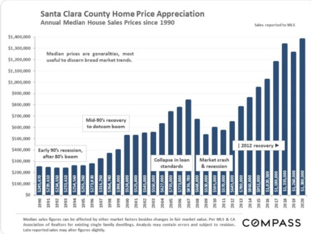 Santa Clara County Real Estate January 2021 Report