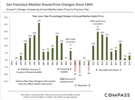 San Francisco Real Estate January 2021 Report