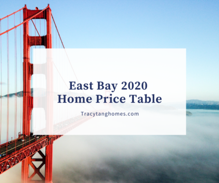 East Bay 2020 Home Price Table