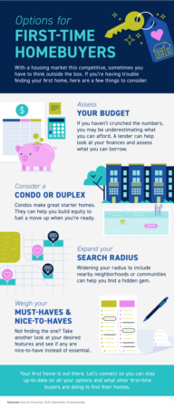 Options for First-Time Homebuyers [INFOGRAPHIC]