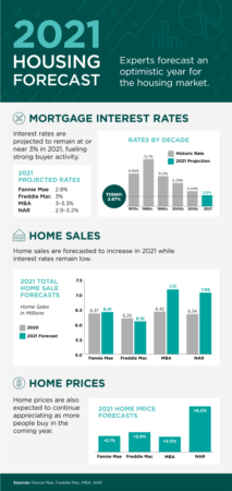 2021 Housing Forecast [INFOGRAPHIC]