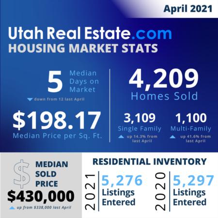 April Utah Real Estate Stats