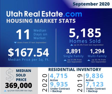 September Housing Stats