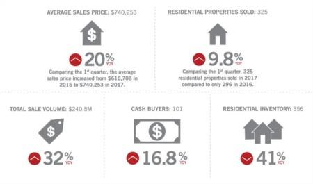 The Breck Wire - 2017 1st Quarter Market Update