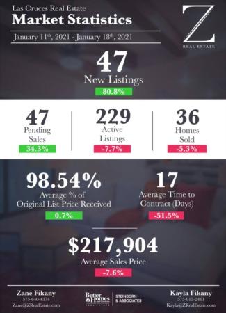 Market Stats 1/11 - 1/18