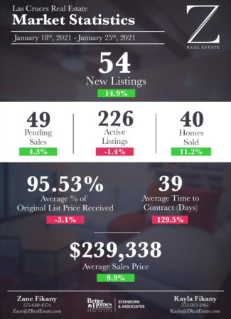Market Stats 1/18 - 1/25