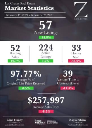 Market Stats 2/1 - 2/8