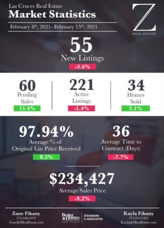 Market Stats 2/8 - 2/15