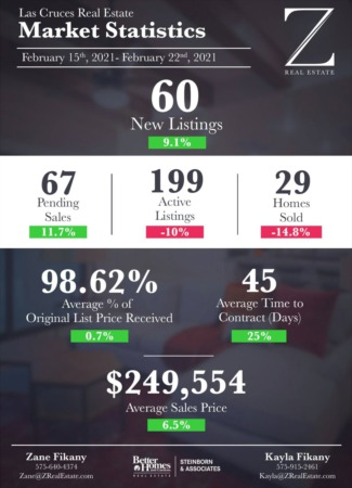 Market Stats 2/15 - 2/22