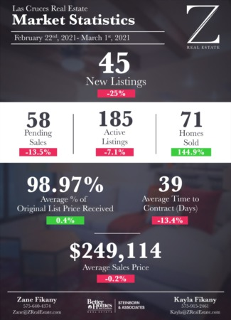 Las Cruces Real Estate | Market Stats: February 22 - March 1