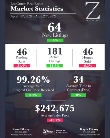 Las Cruces Real Estate | Market Stats: April 18 - 25