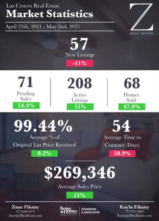 Las Cruces Real Estate | Market Stats: April 25 - May 2