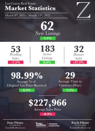 Las Cruces Real Estate | Market Stats: March 8 - 13