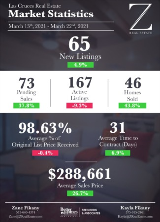 Las Cruces Real Estate | Market Stats: March 13 - 22