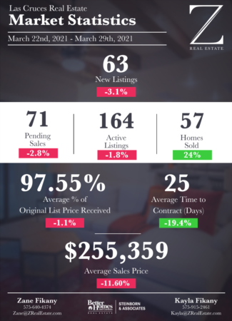 Las Cruces Real Estate | Market Stats: March 22 - 29
