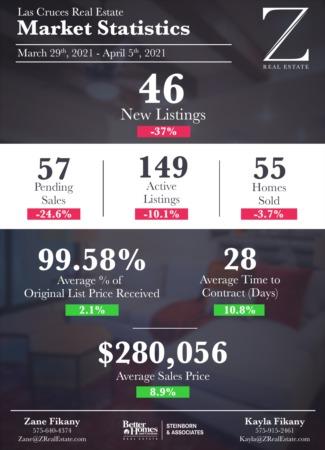 Las Cruces Real Estate | Market Stats: March 29 - April 5