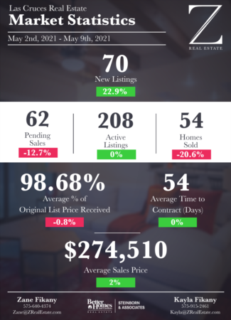 Las Cruces Real Estate | Market Stats: May 2 - May 9
