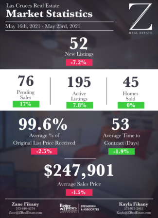 Las Cruces Real Estate | Market Stats: May 16 - 23