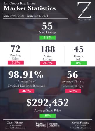 Las Cruces Real Estate | Market Stats: May 23 - 30