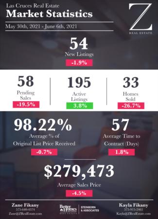 Las Cruces Real Estate | Market Stats: May 30 - June 6