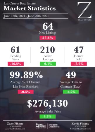 Las Cruces Real Estate | Market Stats: June 13 - 20