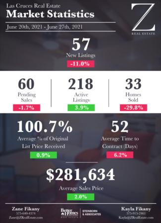 Las Cruces Real Estate | Market Stats: June 20 - 27