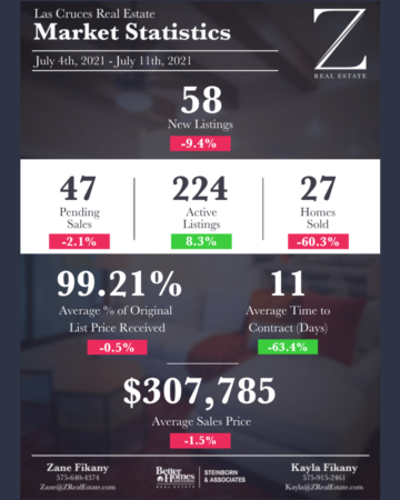 Las Cruces Real Estate Update: 4th to 11th July 2021