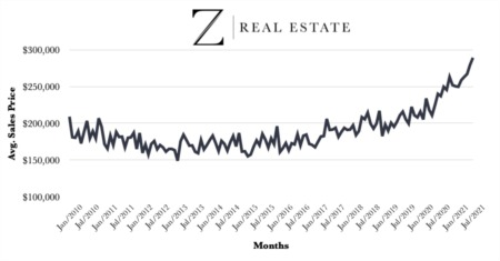 Las Cruces Real Estate | Z Real Estate Average Sales Price