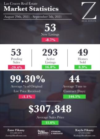 Las Cruces Real Estate | Market Stats: August 29 - September 5