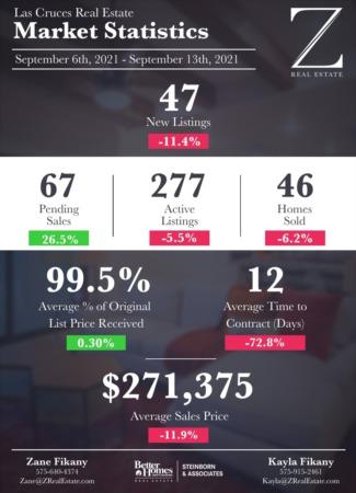 Las Cruces Real Estate | Market Stats: September 6 - September 13