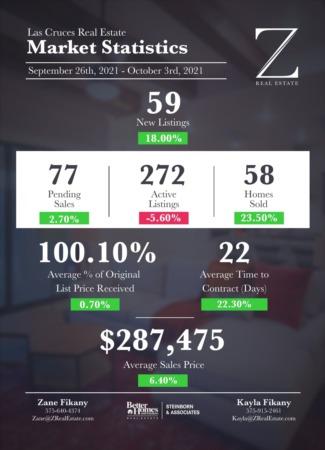 Las Cruces Real Estate | Market Stats: September 26 - October 03, 2021