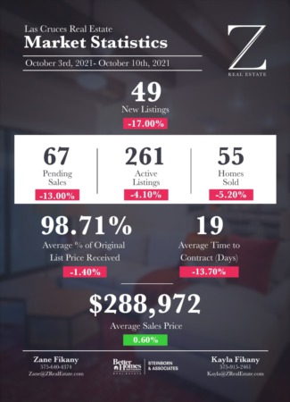 Las Cruces Real Estate | Market Stats: October 3-10, 2021