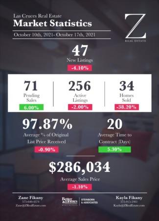 Las Cruces Real Estate | Market Stats: October 10-17, 2021