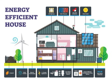 7 Great High-ROI Energy-Efficient Home Improvements