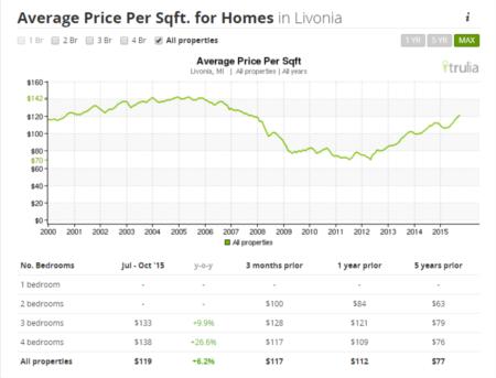 Livonia MI Monthly Sales Report
