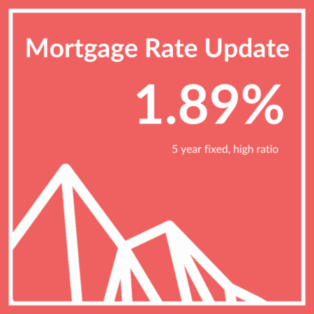 Rates go up slightly!