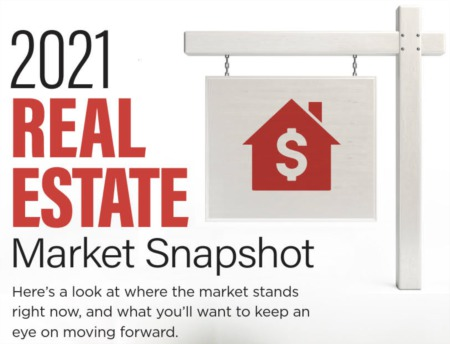 2021 Real Estate Market Snapshot