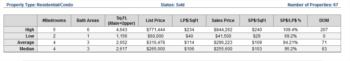 Defining Average Vs. Median Home Prices