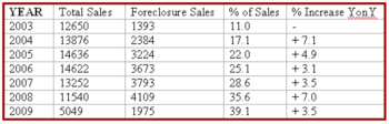 Indianapolis Foreclosure Statistics 2003 - 2009