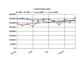 Carmel Indiana Real Estate Market Update – November 2009
