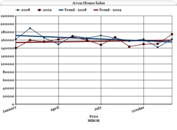 Avon Indiana Home Sales - December 2009