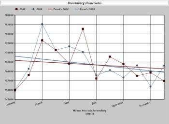 Brownsburg Real Estate Report - December 2009