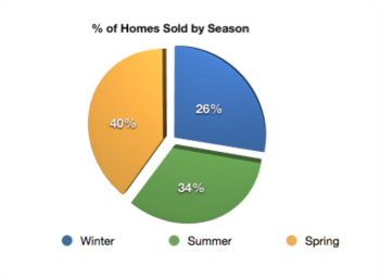 Do Homes Sell in Indianapolis in the Winter?